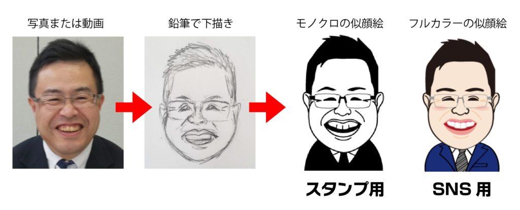 似顔絵を制作する流れ