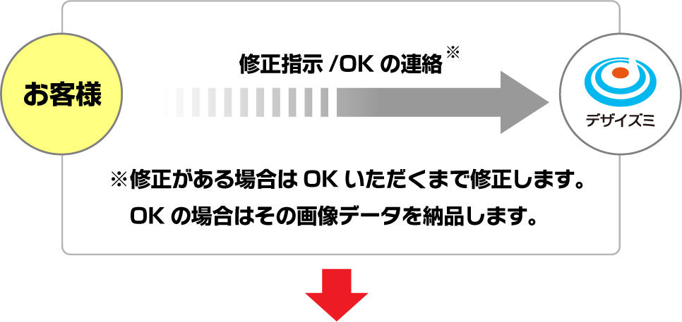 似顔絵スタンプを制作する流れその3 お客様に確認いただき、修正がある場合はその指示をいただきます。OKの場合はその画像データを納品します。