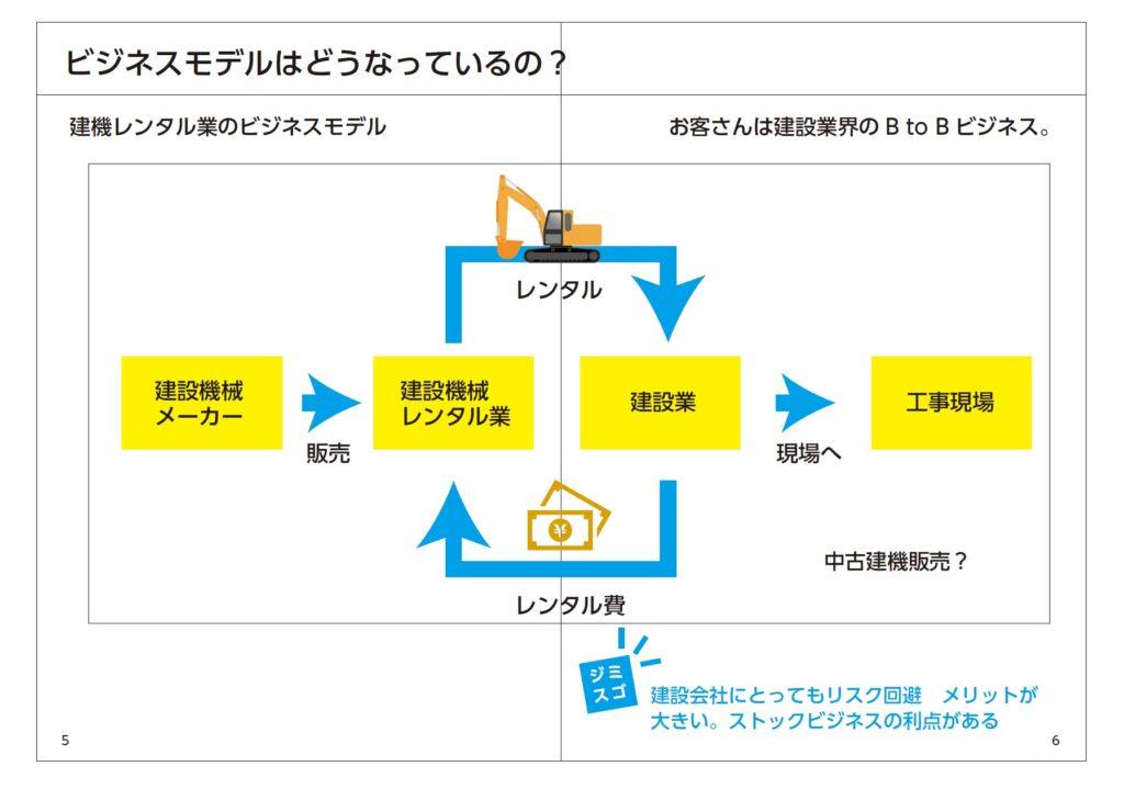 建機レンタル業界のビジネスモデルラフ図